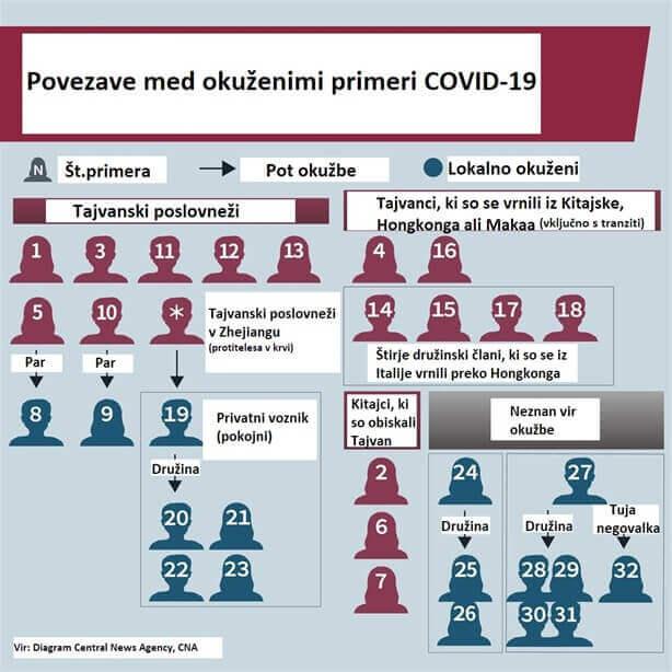 Razčlenitev 32 potrjenih primerov COVID-19 na Tajvanu